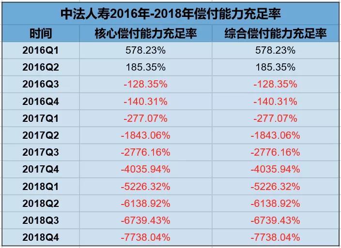 中法人寿困局:二季度偿付能力骤降至-10425.91%,保险业务收入为负