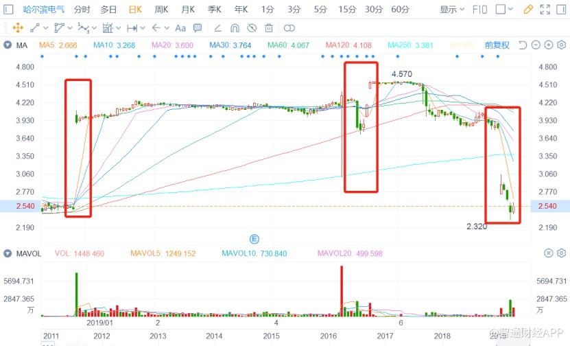 上市容易私有化难 哈尔滨电气让小散做一辈子股东