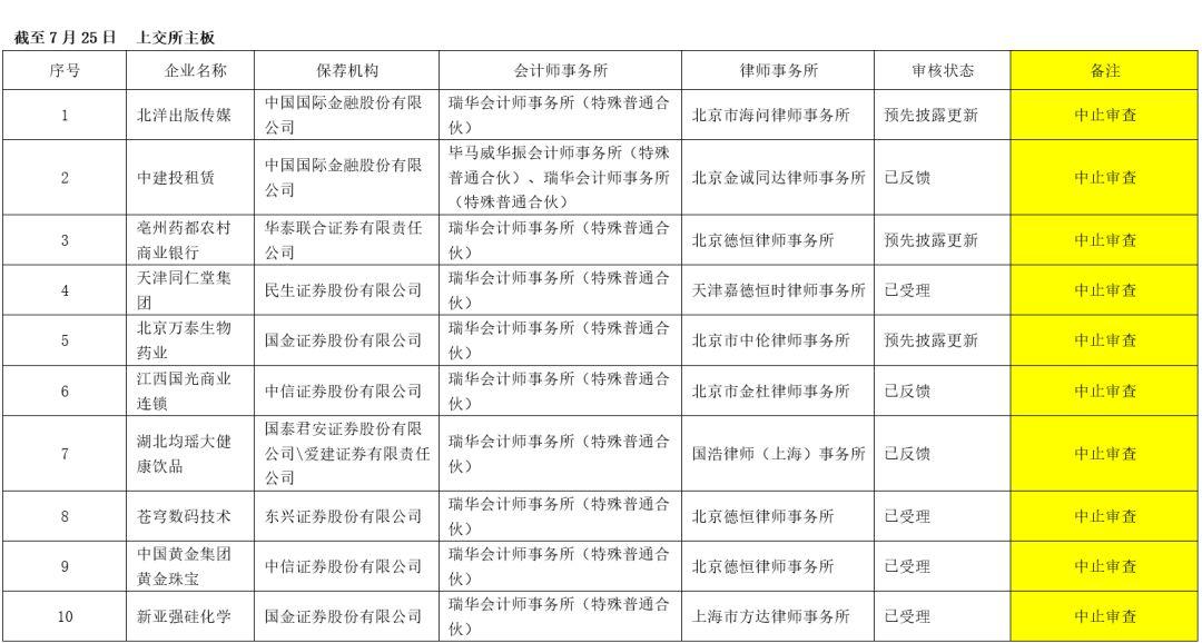 瑞华所29家IPO项目全被叫停 回应: 正接受并配合调查