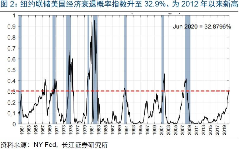 """长江宏观赵伟:美股与经济的""""背离""""?"""