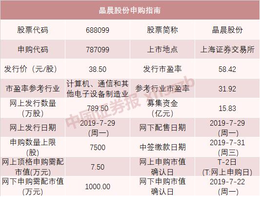 又一波科创板打新来了 最高发行价新股柏楚电子来袭_绵阳网赚论坛