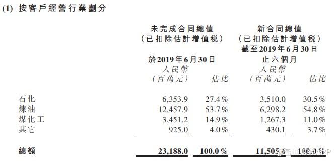 新签合同持续翻倍增长,惠生工程(02236)业绩即将迎来丰收期
