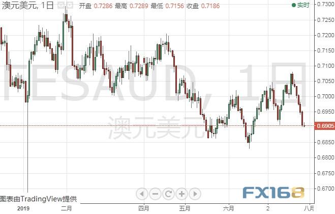 这些大事恐撼动本周市场 黄金欧元日元等走势分析