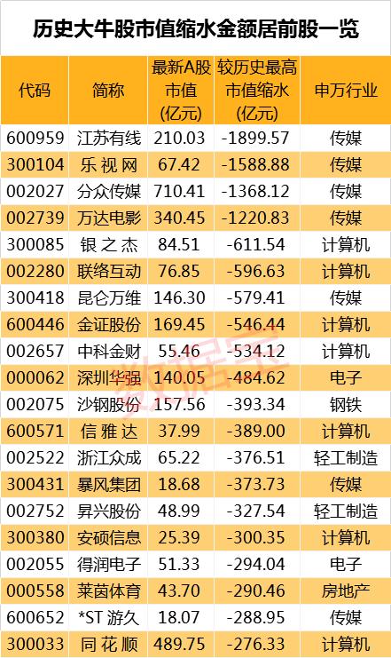 大牛股财富毁灭榜:2个月暴涨28倍的牛股九成市值蒸发,这些股市值缩水超千亿