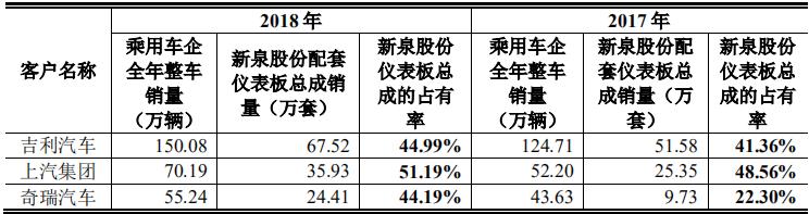 新泉股份实现商用+乘用+新能源全覆盖 致力汽车内饰中国领跑者