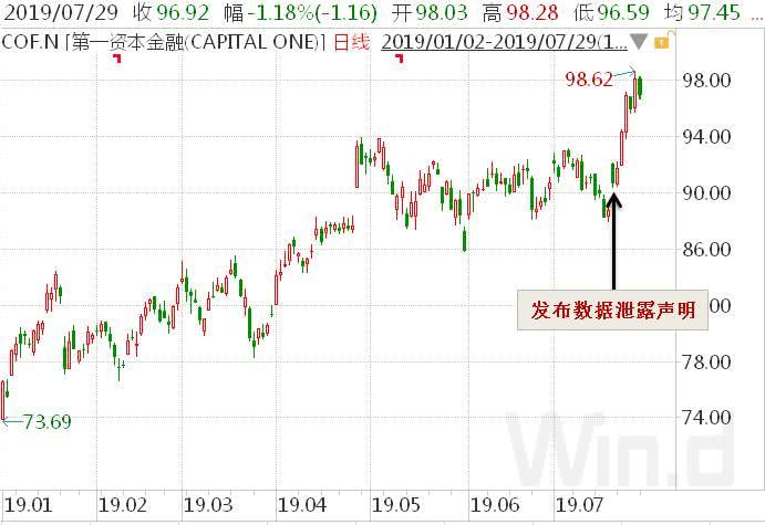 继Equifax之后,美金融巨擘Capital One再陷数据泄露丑闻,影响1.06亿用户