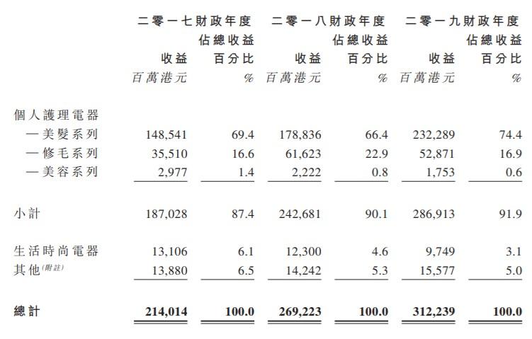 个人护理电器OEM/ODM生产商科利实业控股递表港交所