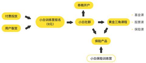 """获瓜子二手车杨浩涌天使投资,""""彩贝学堂""""想切入互联网保险理财"""