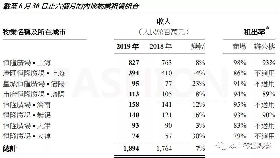 恒隆地产净利暴跌25% 由上海物业引领的增长行情不再