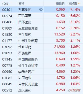 港股异动 | 药品股普涨 四环医药涨逾3%