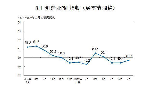 中国经济景气度缓中趋稳,7月制造业PMI升至49.7%