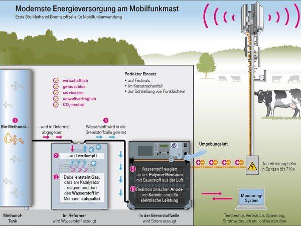 德国电信的移动基站率先使用燃料电池供电