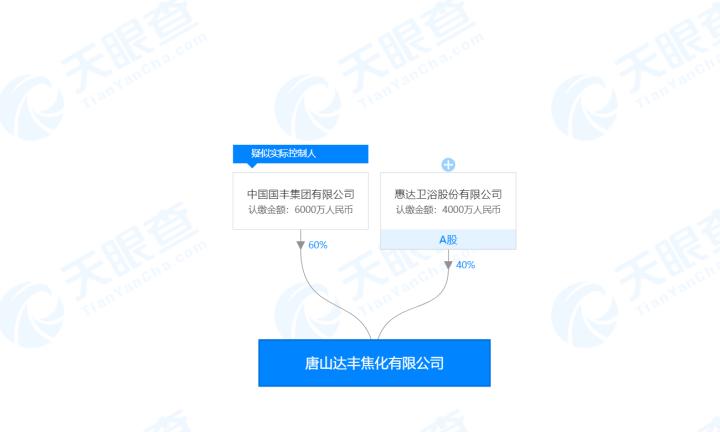 惠达卫浴拟不超5.14亿元出售达丰焦化全部股权