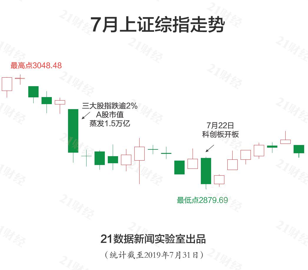 六张图看懂7月行情:最牛股价翻倍 最熊连续14个跌停