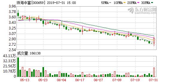 珠海中富(000659)龙虎榜数据(07-31)