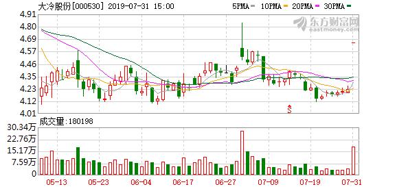 大冷股份(000530)龙虎榜数据(07-31)