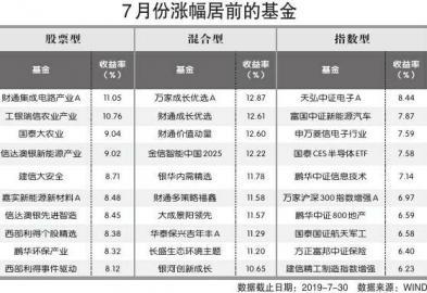 股基7月领涨 15只基金赚逾 10%