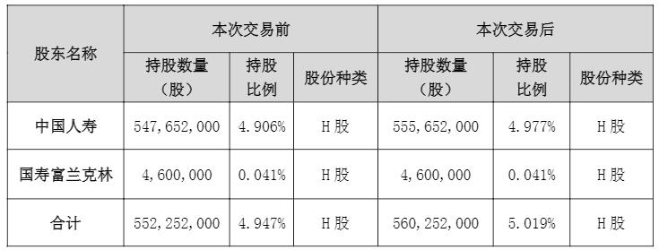 中广核电力将登陆A股 国寿押宝增持800万H股触举牌线