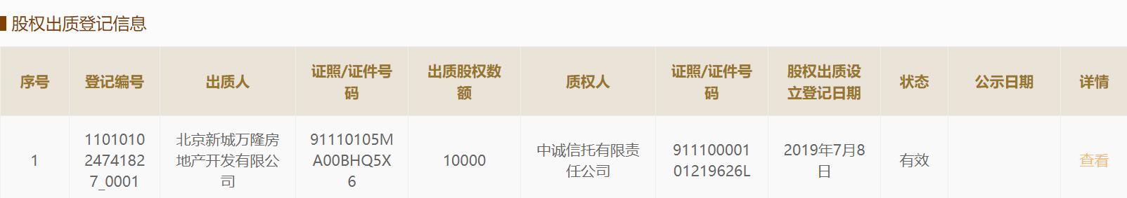 <b>新城旗下公司股权出质予中诚信托 去年在京大举拿地</b>