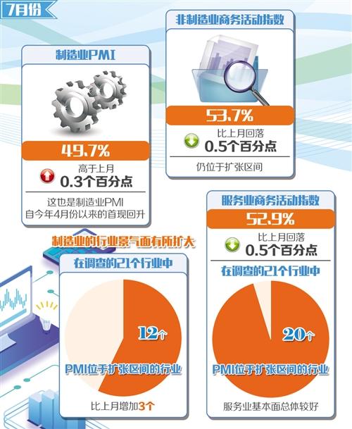 7月制造业景气回升:回稳基础仍需大力巩固