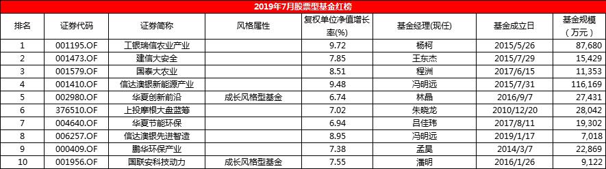7月股基榜:踩雷新城控股 交银消费新驱动有点惨