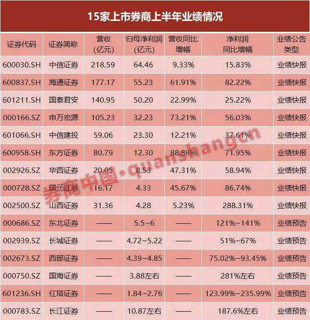 15家券商预告上半年业绩:中信海通国君营收位居前三