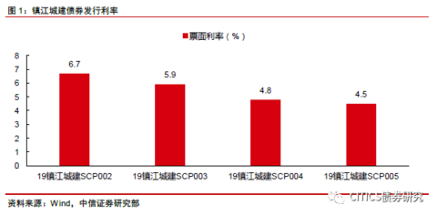 中信债券明明团队:如何看待隐性债务与城投债