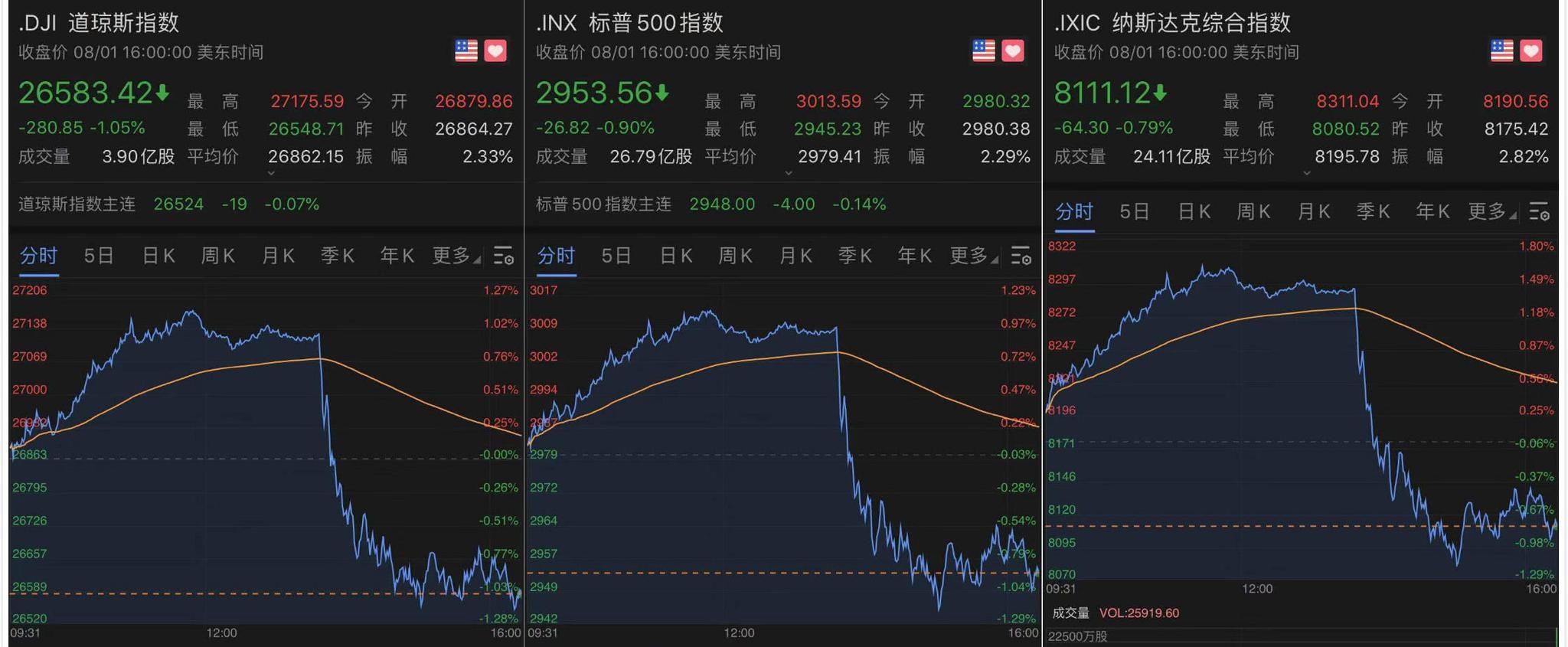 美股闪崩,亚洲股市追随隔夜跌势