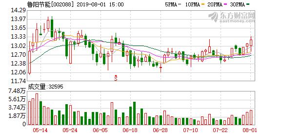 鲁阳节能股东户数增加109户,户均持股31.5万元