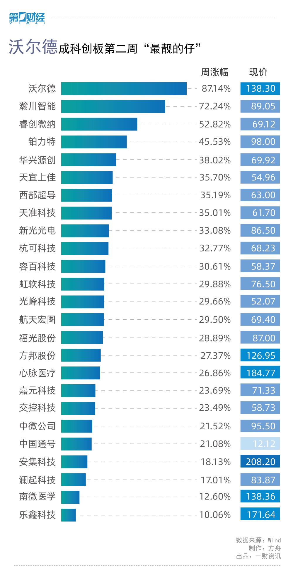 科创板第二周盘点:投资者热情不减 通号市值超千亿