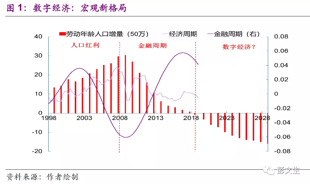 彭文生:数字经济下一个可能是央行发行数字货币