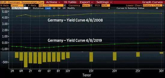 <b>全球负利率时代到来!负收益债券规模突破14万亿美元</b>