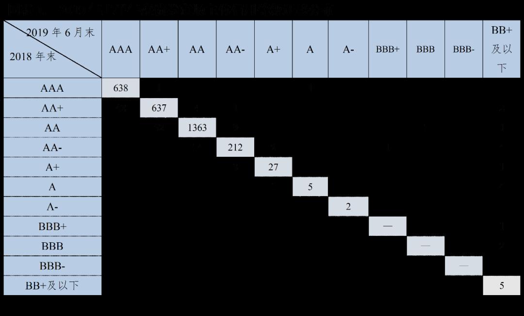 新世纪评级:上半年度债券市场主体信用等级迁移研究