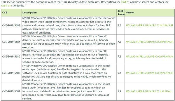 NVIDIA显卡驱动曝出5个高危漏洞 速升级最新431.60版
