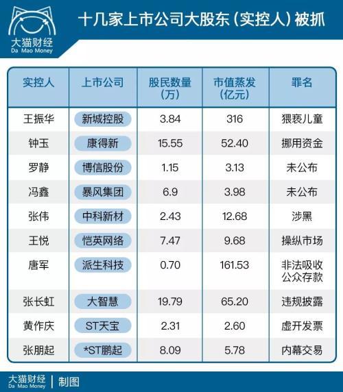 收割机:大股东7招从上市公司获利 70万人蒸发600亿