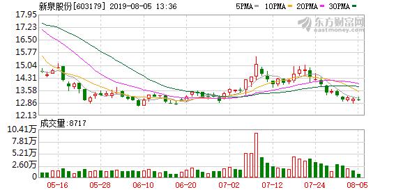 新泉股份股东户数下降3.31%,户均持股8.39万元