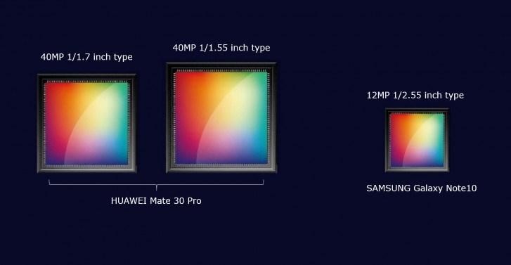 华为Mate 30 Pro将搭载双4000万像素大尺寸传感器