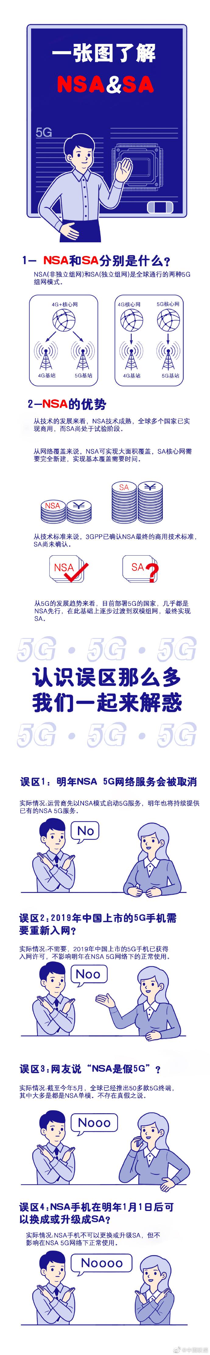 一图看懂NSA和SA 联通明年将持续提供NSA 5G服务