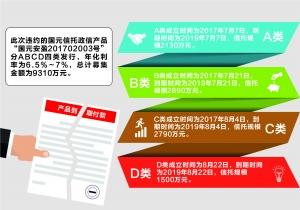 地方政信项目再现违约 涉及县级融资平台与国元信托