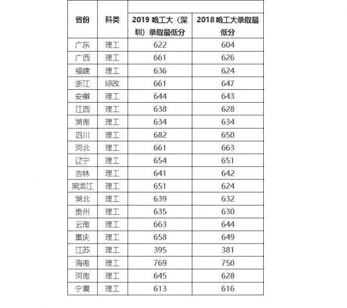 """广东省大学理工科招生""""三连冠""""竟是这所新校区 分数已远超本部"""