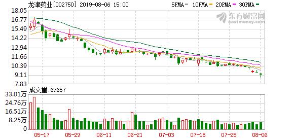 龙津药业:股东拟减持不超4%股份
