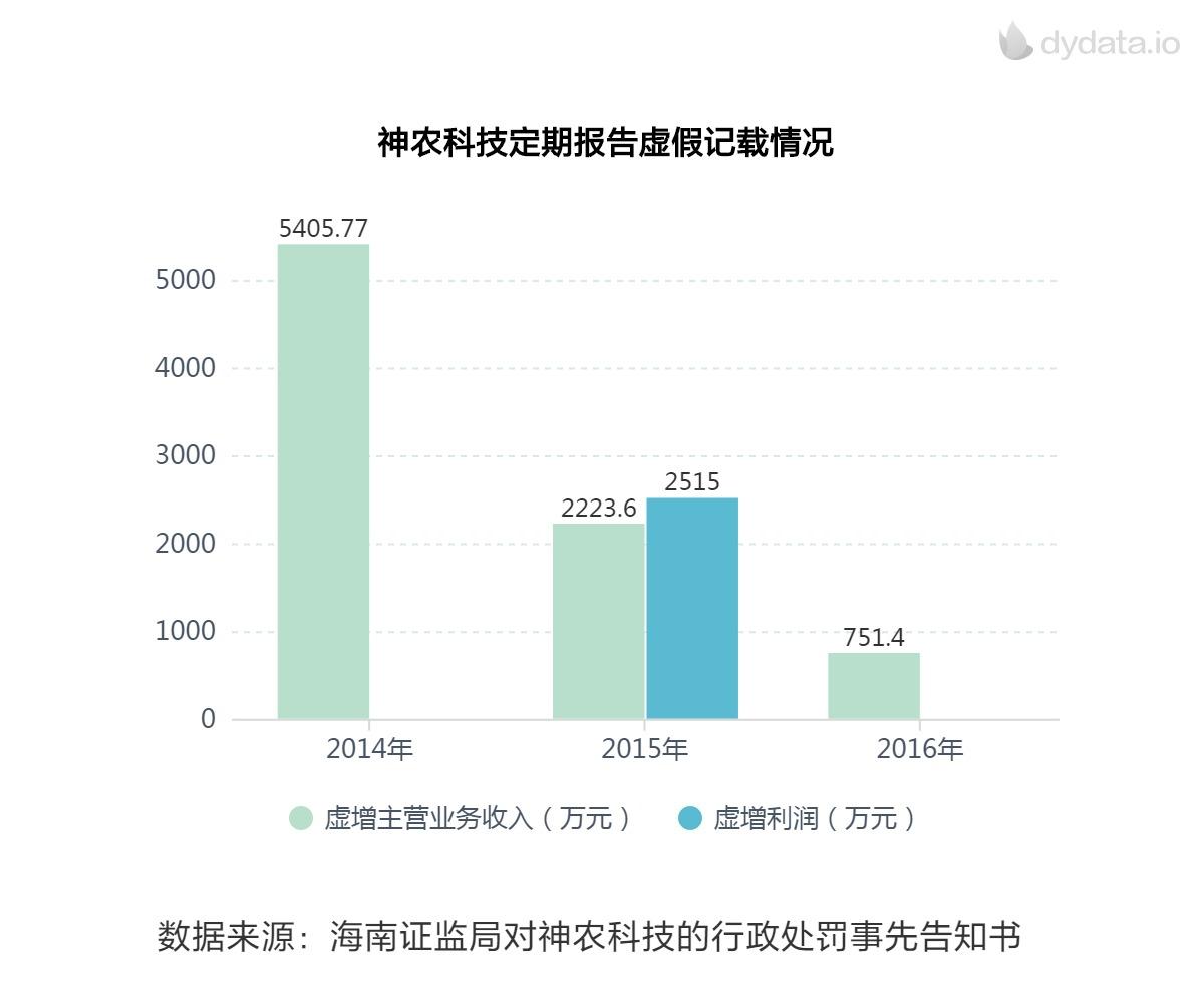 神农科技三年虚增收入8000万 17名责任人将吃罚单