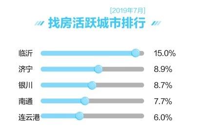 7月主要城市二手房均价微涨 新房找房热度区域分明显
