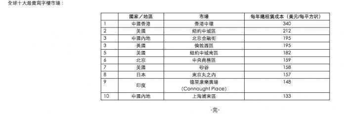 中国最贵写字楼在哪里?北京金融街租金跃居全球第三