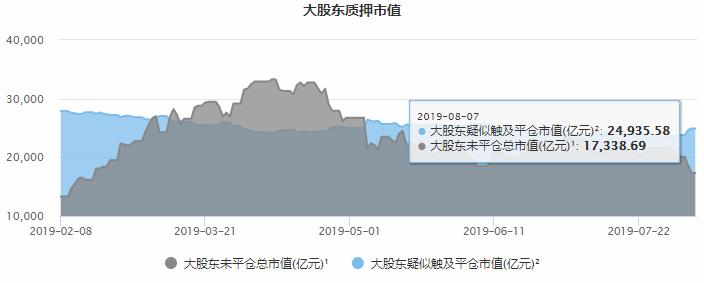 质押股东平仓风险增大 2.5万亿风险待缓释