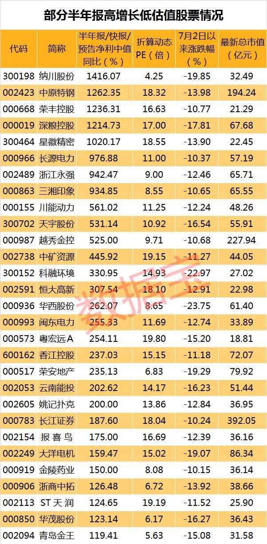 黄金坑寻错杀股 纳川股份等高增长低估值在这(名单)