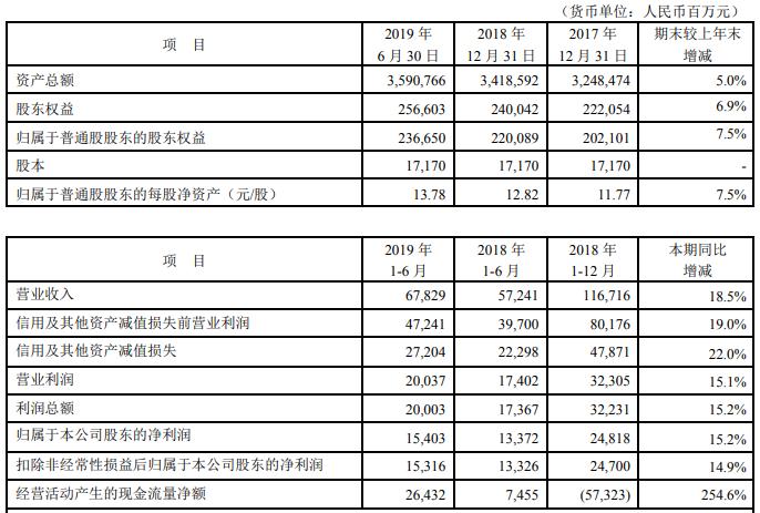 平安银行发布半年报 零售业务净利润占全行净利70.2%