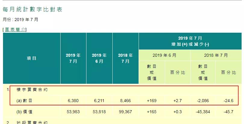 香港楼市剧变:原来一个月卖上万套 如今只有六千套