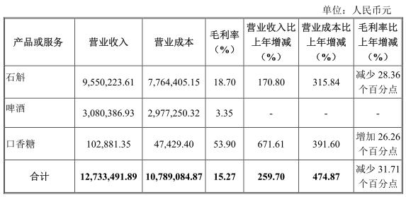 """""""夫妻店""""懿林生物挂牌新四板 业绩猛增259.7%"""
