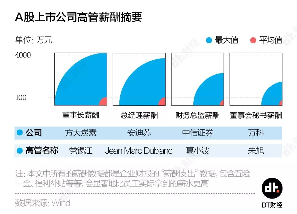 3460家上市公司高管年薪:金融类平均薪资排名前三